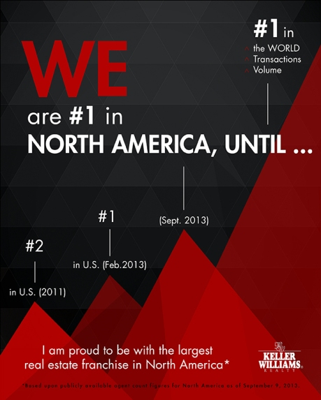 Keller Williams becomes largest real estate franchise in North America