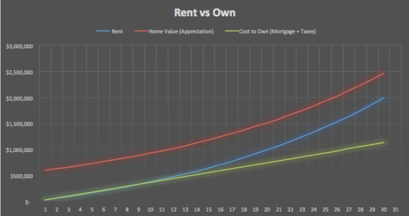 Cost of Renting vs. Cost of Owning
